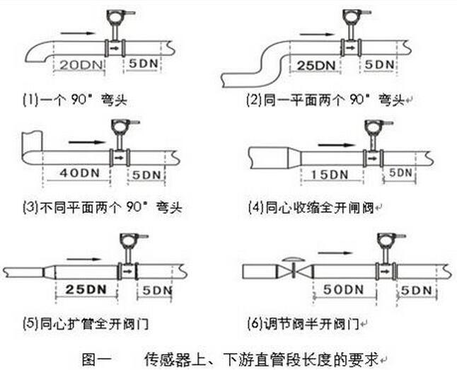 (氮气流量计)涡街流量计安装示意图