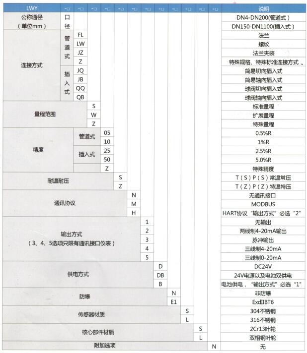 一体化显示涡轮流量计选型表