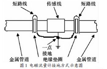 电磁流量计的接地安装示意图