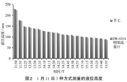 1 月11 日3 种方式测量的液位高度