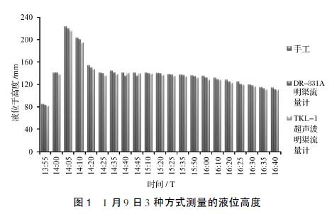1 月9 日3 种方式测量的液位高度