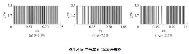 不同注气量时频率信号图