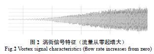 涡街信号特征(流量从零起增大)