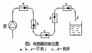 电磁流量传感器安装位置图