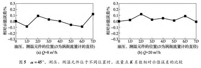 α =45°,测压、测温元件位于不同位置时,流量点 K 系数相对示值误差的比较