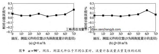 α =90°,测压、测温元件位于不同位置时,流量计各流量点重复性的比较