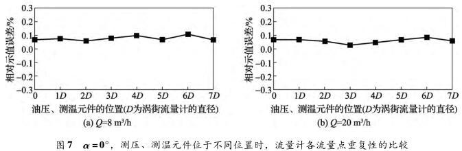 α =0°,测压、测温元件位于不同位置时,流量计各流量点重复性的比较