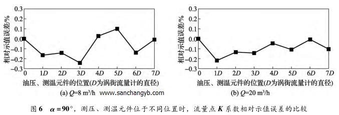 α =90°,测压、测温元件位于不同位置时,流量点 K 系数相对示值误差的比较