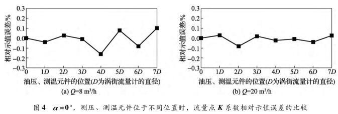 α =0°,测压、测温元件位于不同位置时,流量点 K 系数相对示值误差的比较