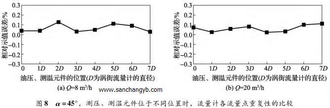α =45°,测压、测温元件位于不同位置时,流量计各流量点重复性的比较