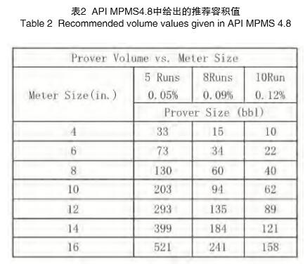 API MPMS4.8中给出的推荐容积值