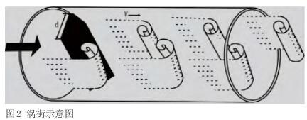 涡街流量计测量原理示意图