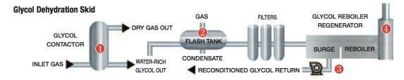 涡街流量计用于天然气脱水橇的流量解决方案