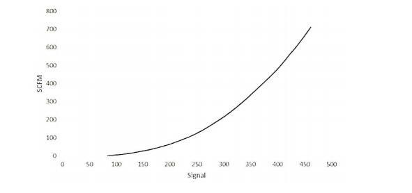信号与流速校准曲线