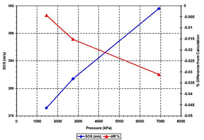 图 8 —声速测定结果和计算声速的差异