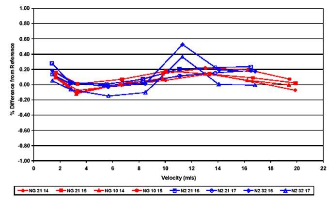 图 4 — 200mm ( 8inch )涡街流量计用天然气和氮气校准的曲线