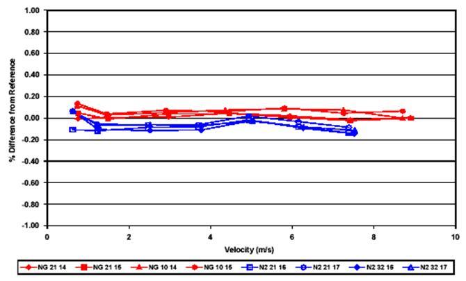 图 6 — 300mm ( 12inch )涡轮流量计用天然气和氮气校准的曲线