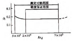 斯物劳哈尔数与雷诺数关系曲线