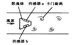 浅谈高流速蒸汽对涡街流量计的影响1