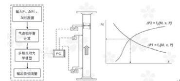 组合差压流量计法测量原理图