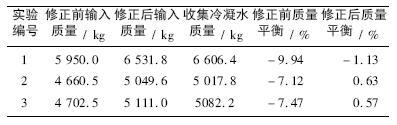 蒸汽质量平衡汇总表