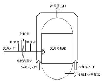 蒸汽质量流量计测量系统图