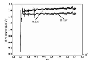 蒸汽质量流量随时间变化关系