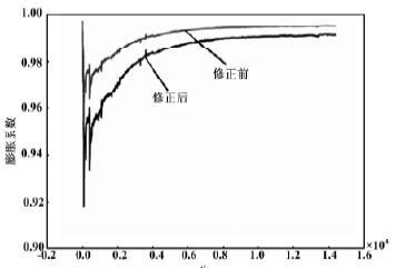 蒸汽膨胀性系数随时间变化关系