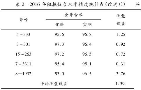 2016 年阻抗仪含水率精度统计表(改进后)