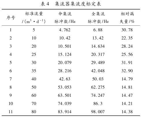 集流器集流度标定表