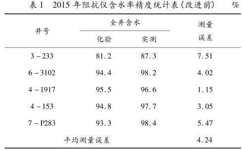 2015 年阻抗仪含水率精度统计表(改进前)