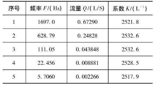 表4 反方向使用数据