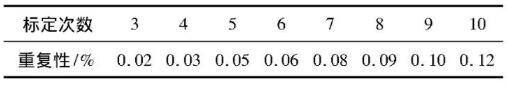 液超标定次数与重复性要求