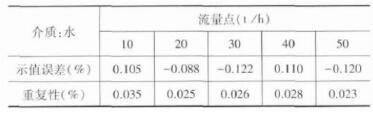 质量qy88.vip千亿国际A3 (DN50 U型管) -静态质量法试验数据
