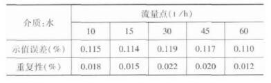 质量qy88.vip千亿国际A2 (DN80直管) -静态质量法试验数据