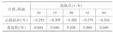 质量qy88.vip千亿国际A2 (DN80直管) -体积管法试验数据