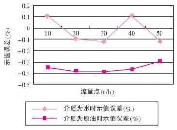 质量qy88.vip千亿国际A3 (DN50 U型管) 不同介质试验误差曲线图