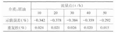 质量qy88.vip千亿国际A3 (DN50 U型管) -体积管法试验数据