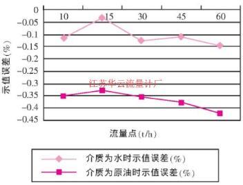 质量qy88.vip千亿国际A1 (DN80U型管) 不同介质试验误差曲线图