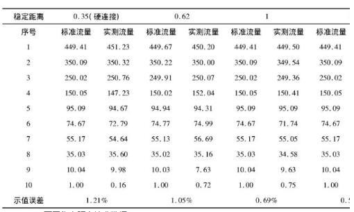 不同稳定距离校准数据表2