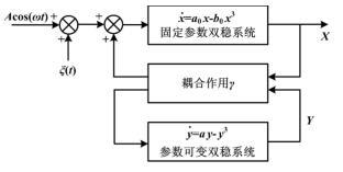 耦合随机共振系统结构图