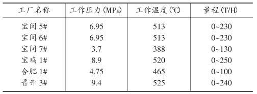 大型空分机组蒸汽流量计加固夹具设计与应用69 / 作者:admin2 / 帖子ID:2736155,22538371