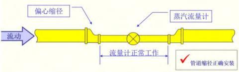 大型空分机组蒸汽流量计加固夹具设计与应用31 / 作者:admin2 / 帖子ID:2736155,22538371