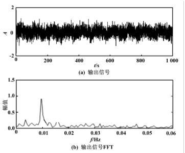 输出信号时域、频域图(f 0 =0. 01 Hz)