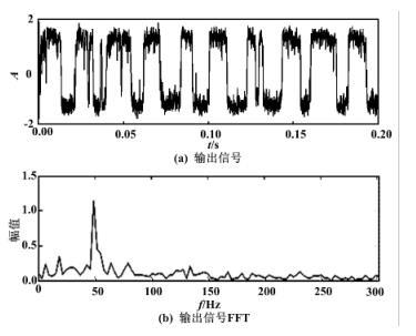 输出信号时域、频域图(f 0 =50 Hz)
