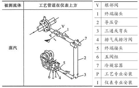 大型空分机组蒸汽流量计加固夹具设计与应用75 / 作者:admin2 / 帖子ID:2736155,22538371