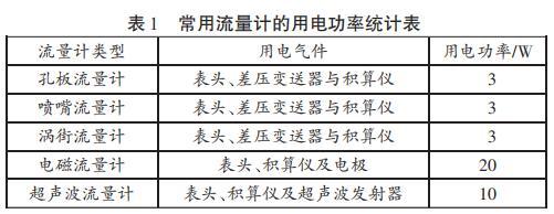 常用流量计的用电功率统计表