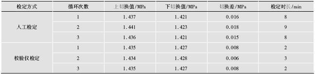 压力控制器两种检定方式结果比较