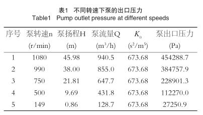 不同转速下泵的出口压力
