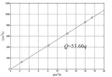 泵流量Q和旁路管流量q之间的关系